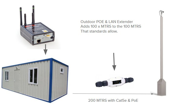 LAN & PoE Extender, Run Ethernet Cable up to 1KM from Router to Camera