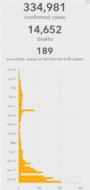 Coronavirus WHO statistics deaths 23032020 2