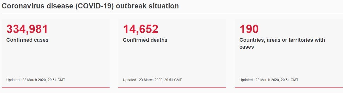 Coronavirus number of cases, deaths and countries reported by the WHO; 23 March 2020