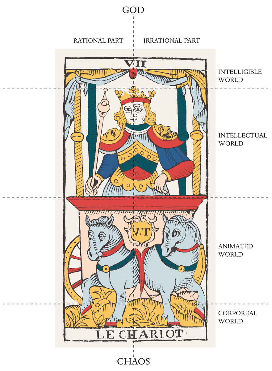 Ficino's four worlds with the divisions of the soul in the Chariot card.