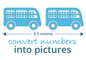 Convert numbers into pictures