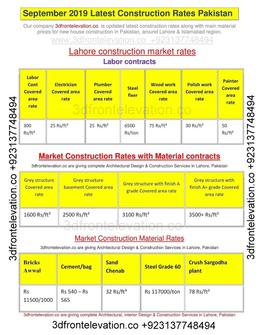 Latest construction Rates of 2020