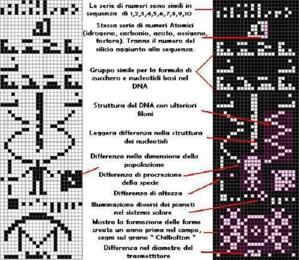 The Arecibo message 1974 and 2001 response