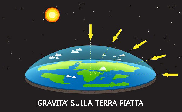 terra piatta immagine gravità