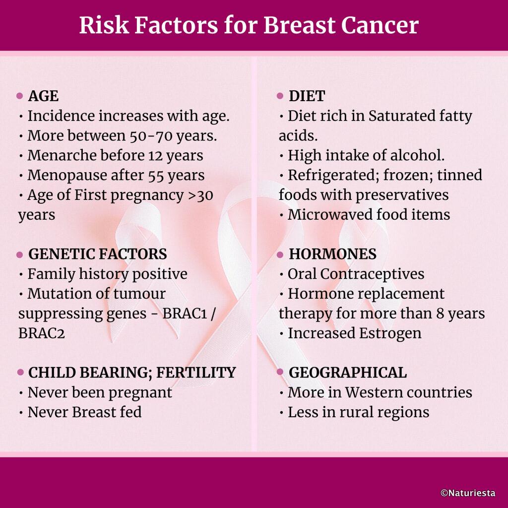 Risk Factors- Breast Cancer