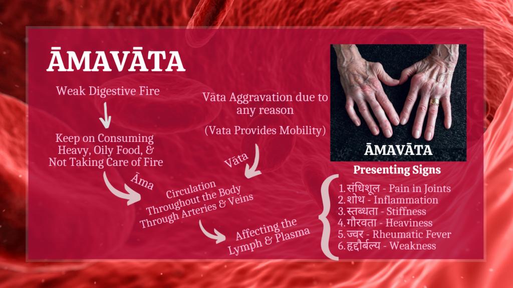Pathogenesis of Amavata
