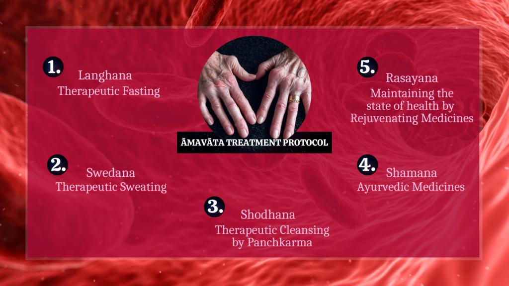 Treatment Protocol Amavata