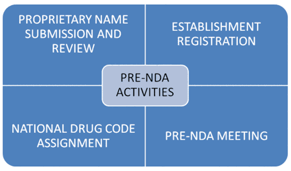 NDA Pre-Submission Activities
