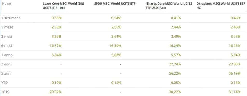 www.copytradingitalia.com - Investire in etf: I 4 migliori ETF per investimenti a lungo termine - tabella rendimenti.