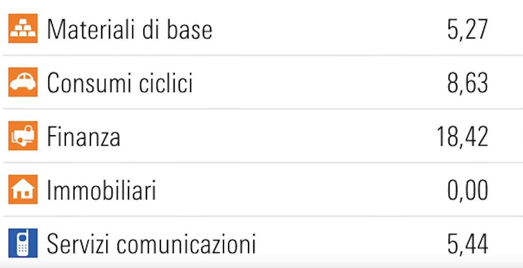 www.copytradingitalia.com - etf warren buffet - settori di investimento