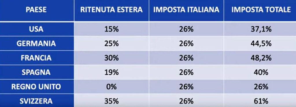 www.copytradingitalia.com-tabella-doppia-tassazione-dividendi-esteri