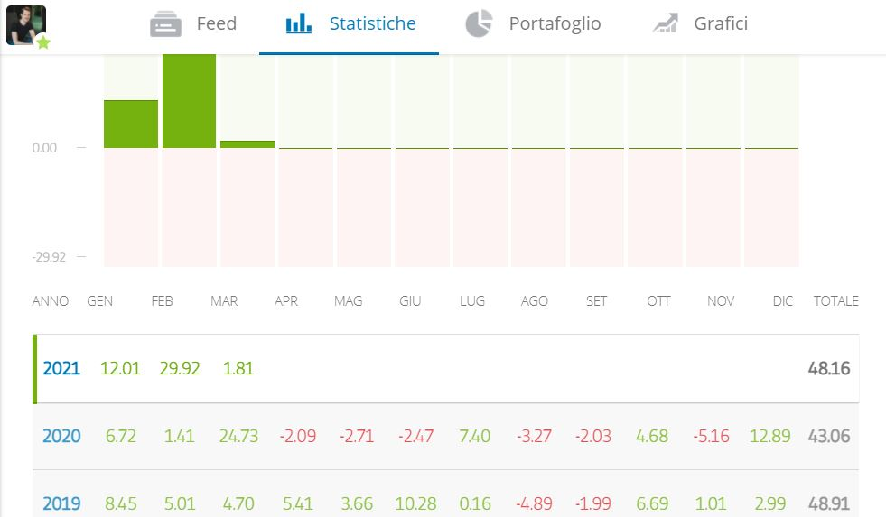 copytradingitalia-etoro-best-trader