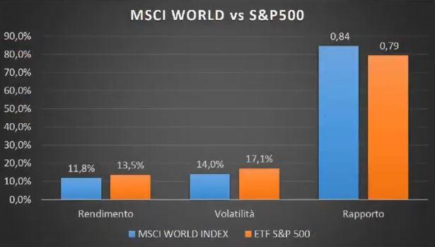 www.copytradingitalia.com - etf aprile 2021 - grafico MSCI WORLD contro S&P500 Gennaio  - Marzo 2021