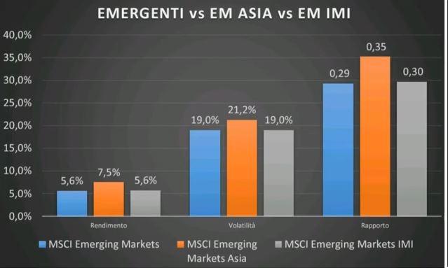 www.copytradingitalia.com - etf aprile 2021 - grafico ETF MSCI