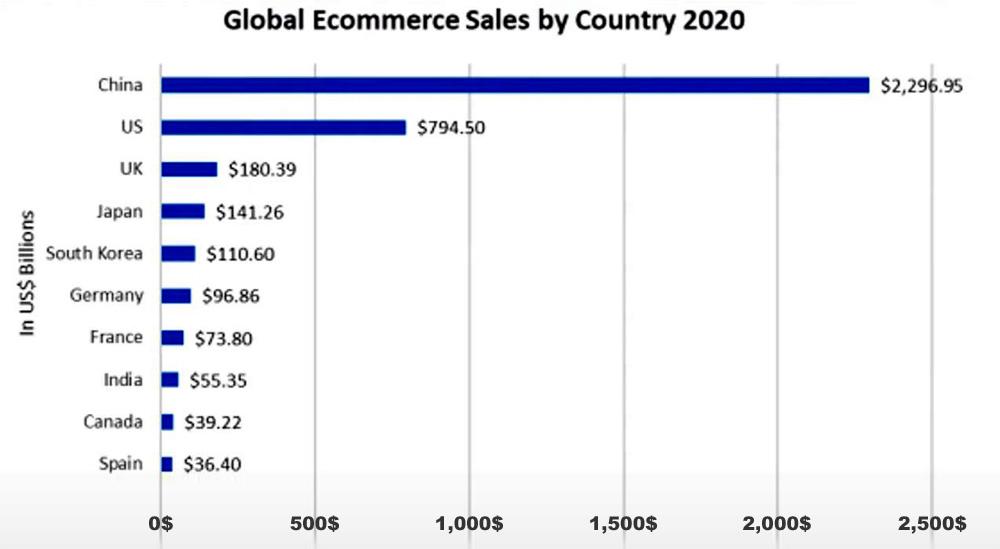 www.copytradingitalia.com - migliore etf di aprile - grafico vendite degli e-commerce