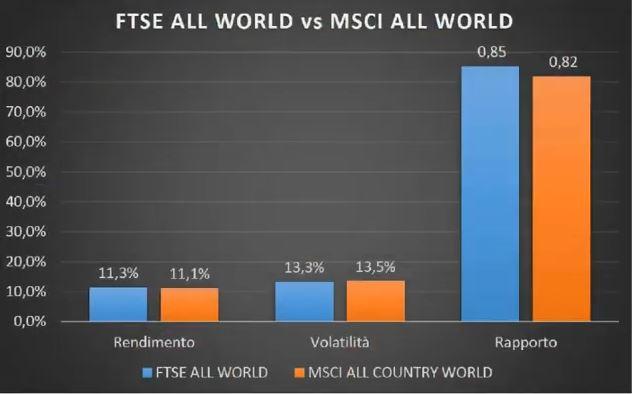 www.copytradingitalia.com - etf aprile 2021 - grafico FTSE ALL WOLD vs MSCI ALL WORLD