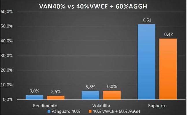 www.copytradingitalia.com - etf aprile 2021 - grafico VAN40% vs 40%VWCE + 60%AGGH