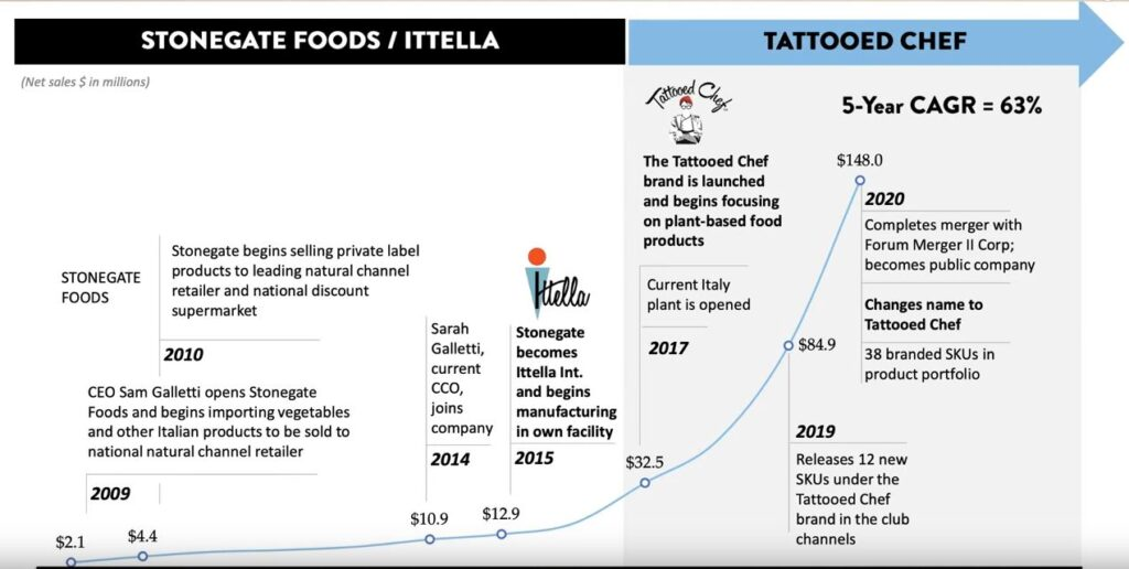 www.copytradingitalia.com - LE MIGLIORI 3 AZIONI DA COMPRARE A MAGGIO - Tatooed Chef - grafico trasformazione della società