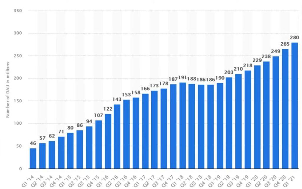 www.copytradingitalia.com-Snapchat-grafico-crescita