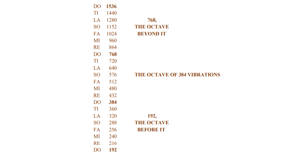 The three Octaves of 768 - 384 - 192 Diagram