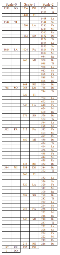 According To Scale Diagram