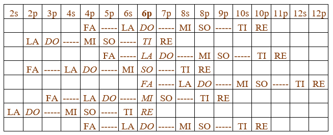 Octaves that Share Vibrations with the 6p Octave