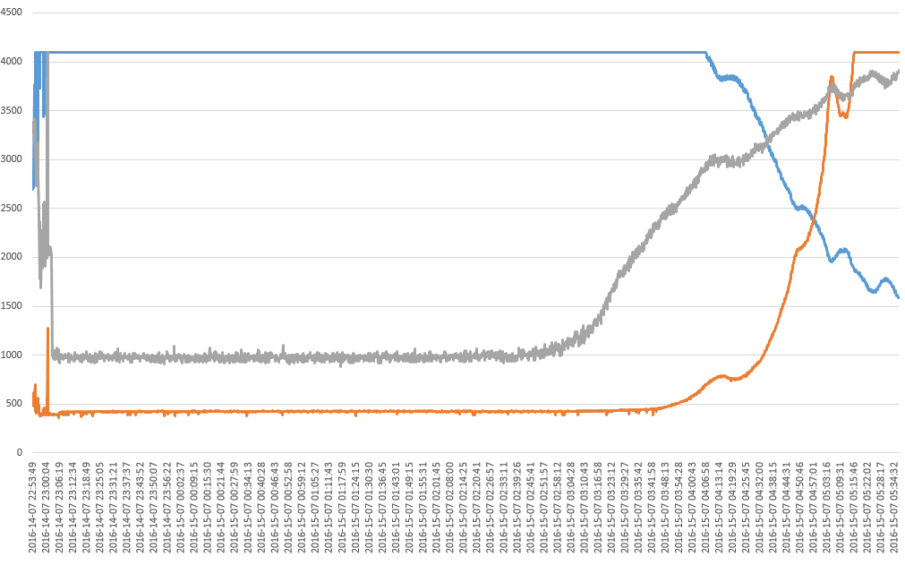 20160715 Excel capture of light sensor tests