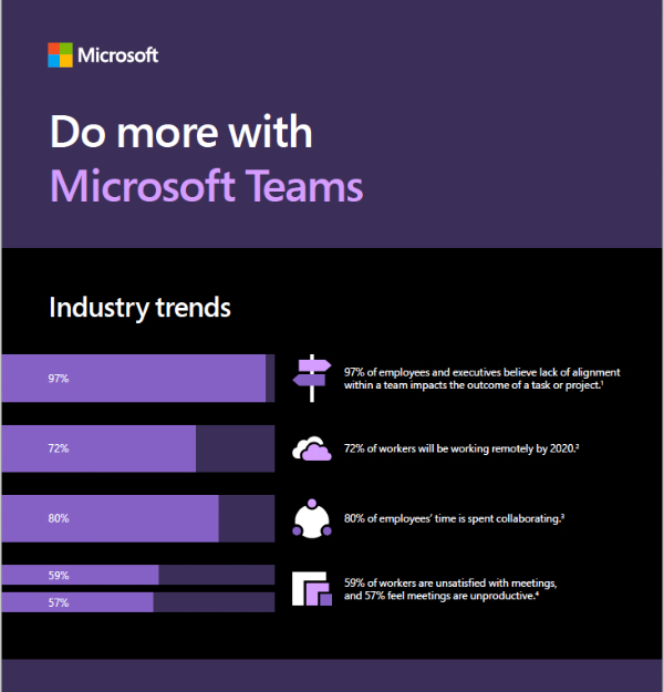 Do more with Microsoft Teams