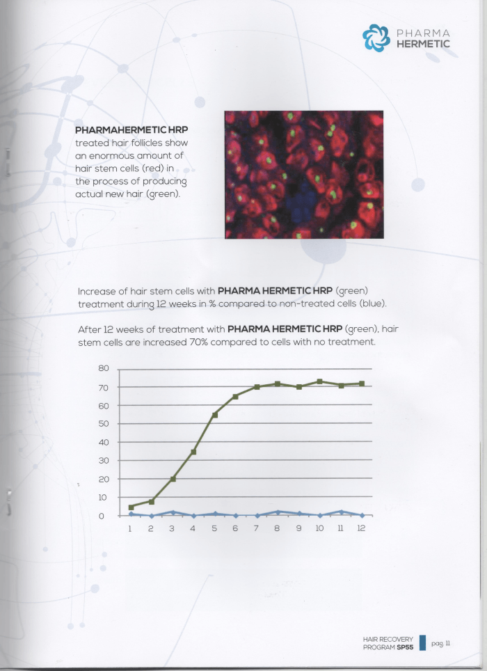 Increase of hair Stem Cells with Pharma Hermetic HRP