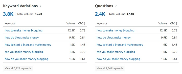 SEMrush keyword variation