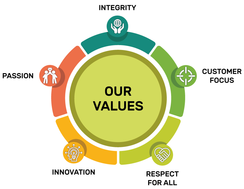 our-values-3 AGI glaspac