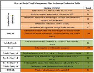 AKARCAY BASIN PRELIMINARY FLOOD RISK ASSESSMENT SUMMARY