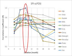 SPI vs scPDSI COMPARISON