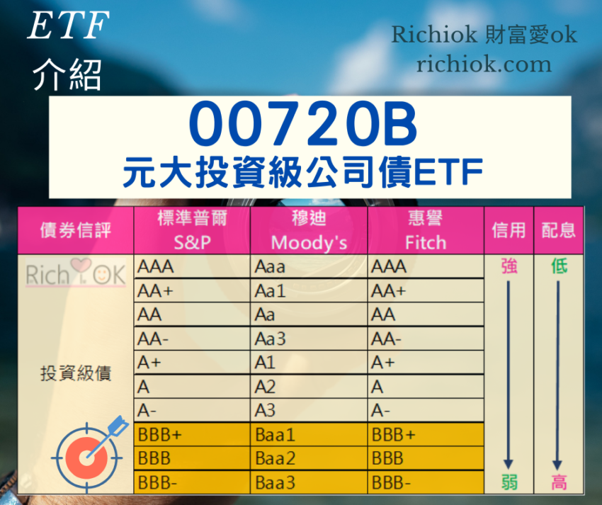 00720B元大投資級公司債ETF