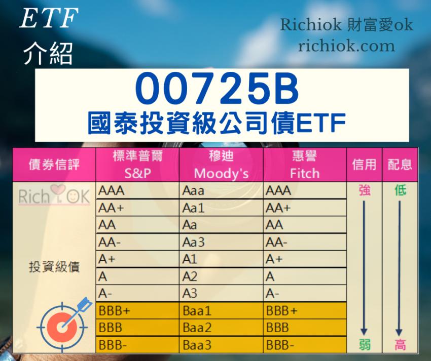 00725B國泰投資級公司債ETF