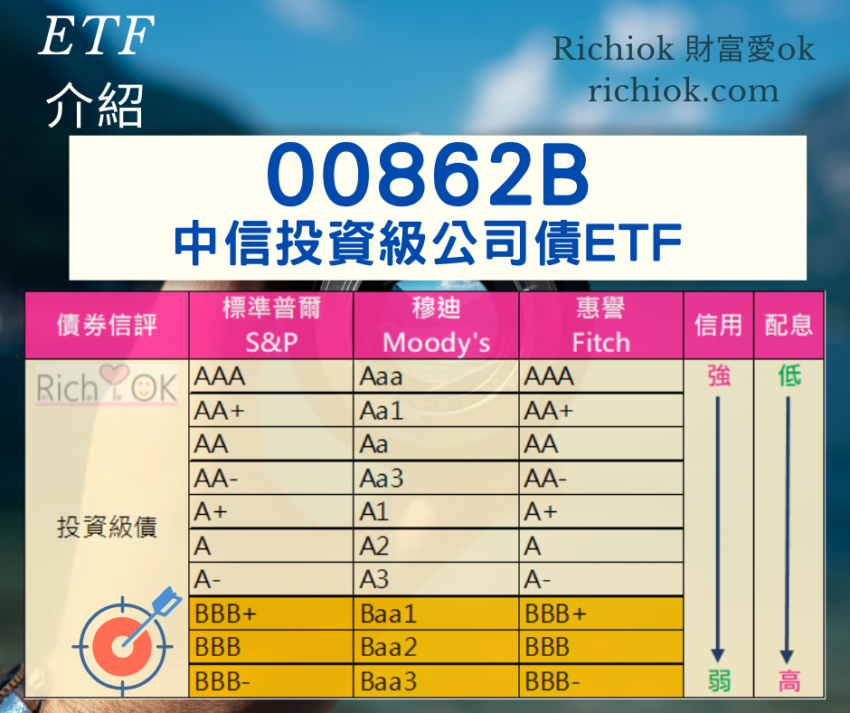 00862B中信投資級公司債ETF