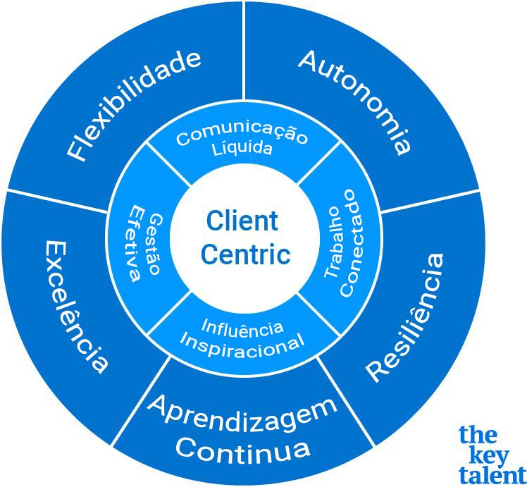 Filosofia agile The Key Talent