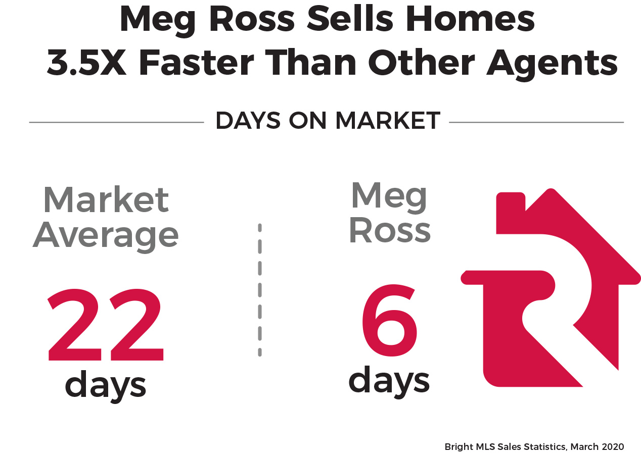 Meg Ross Sells Homes 3.5X Faster Than Other Arlington, Virginia Real Estate Agents