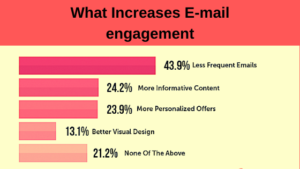 Key factors that increase E-mail engagement
