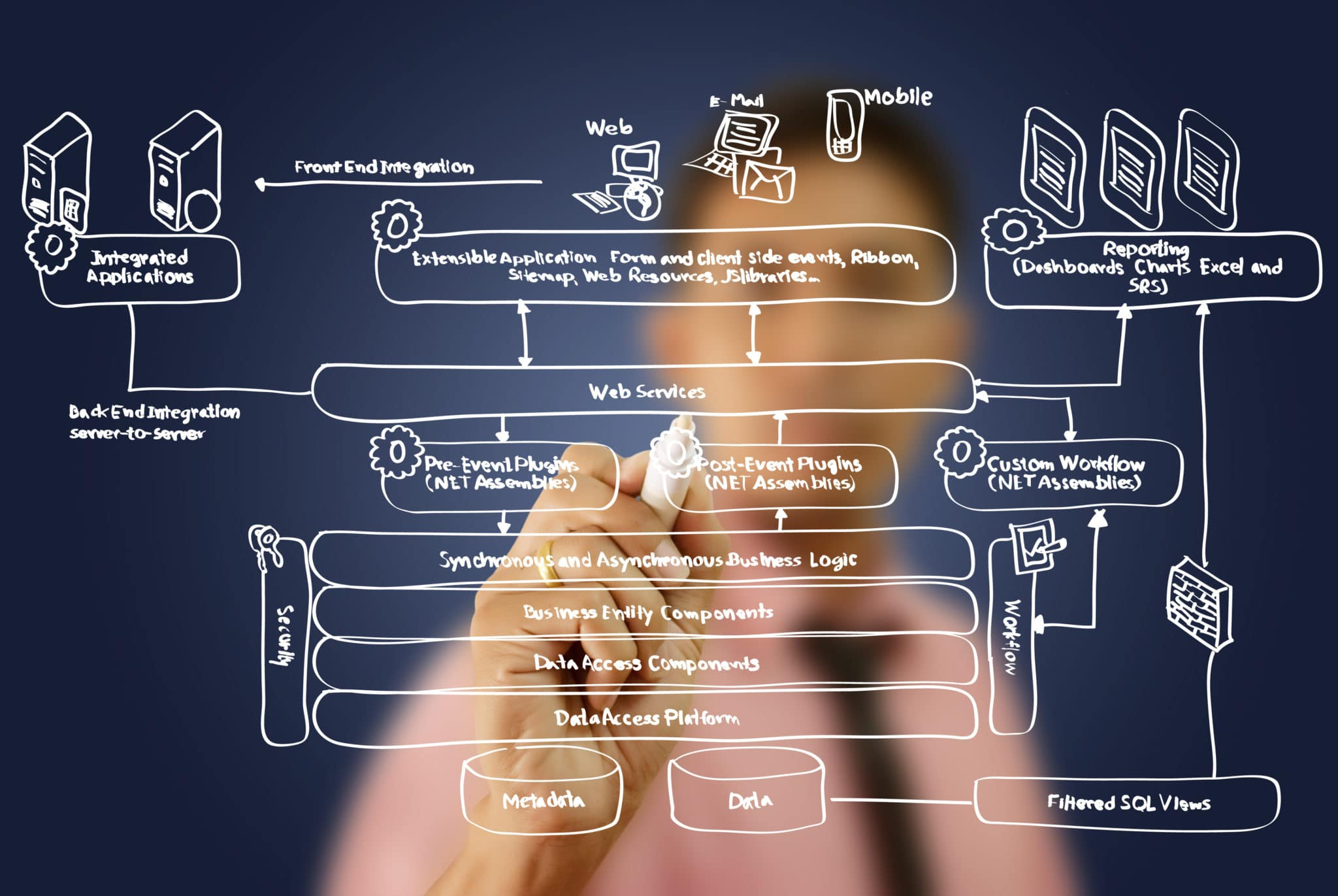IBM Maximo Web Service