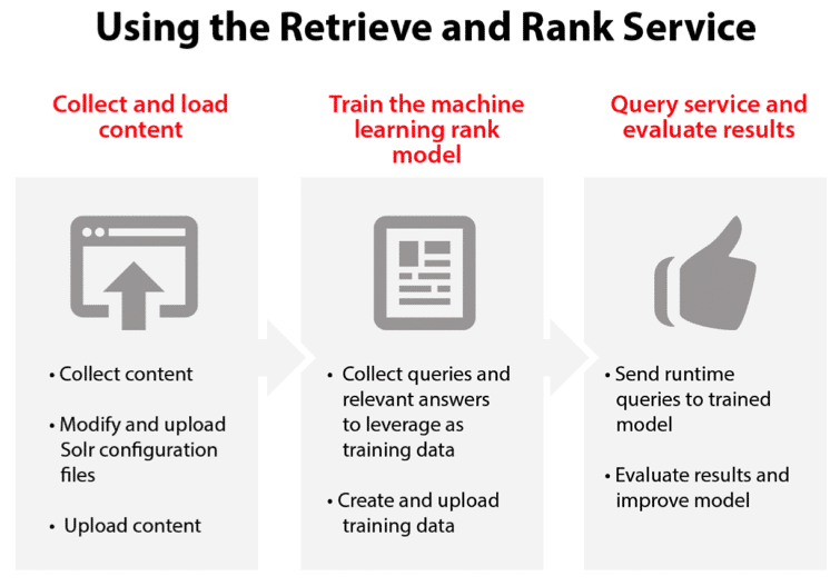 Using the Retrieve and Rank Service