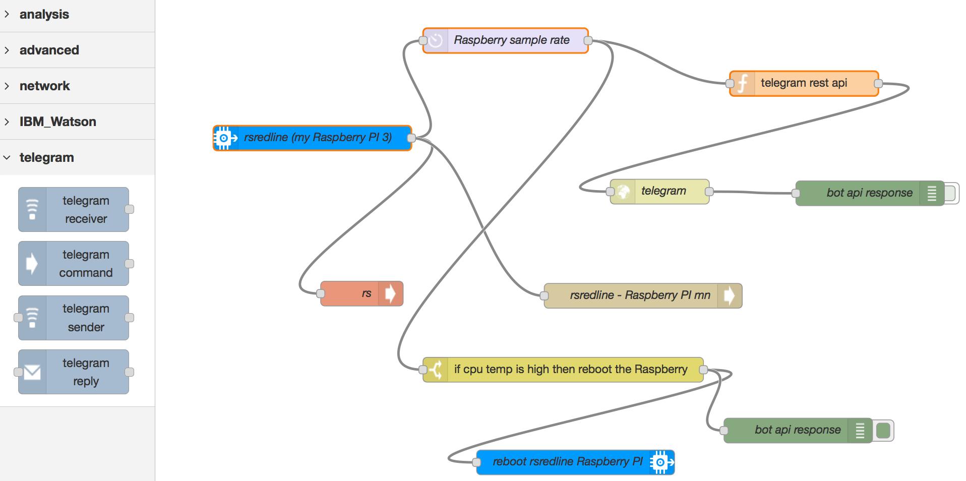 Building intelligent Telegram BOTs with IBM Watson
