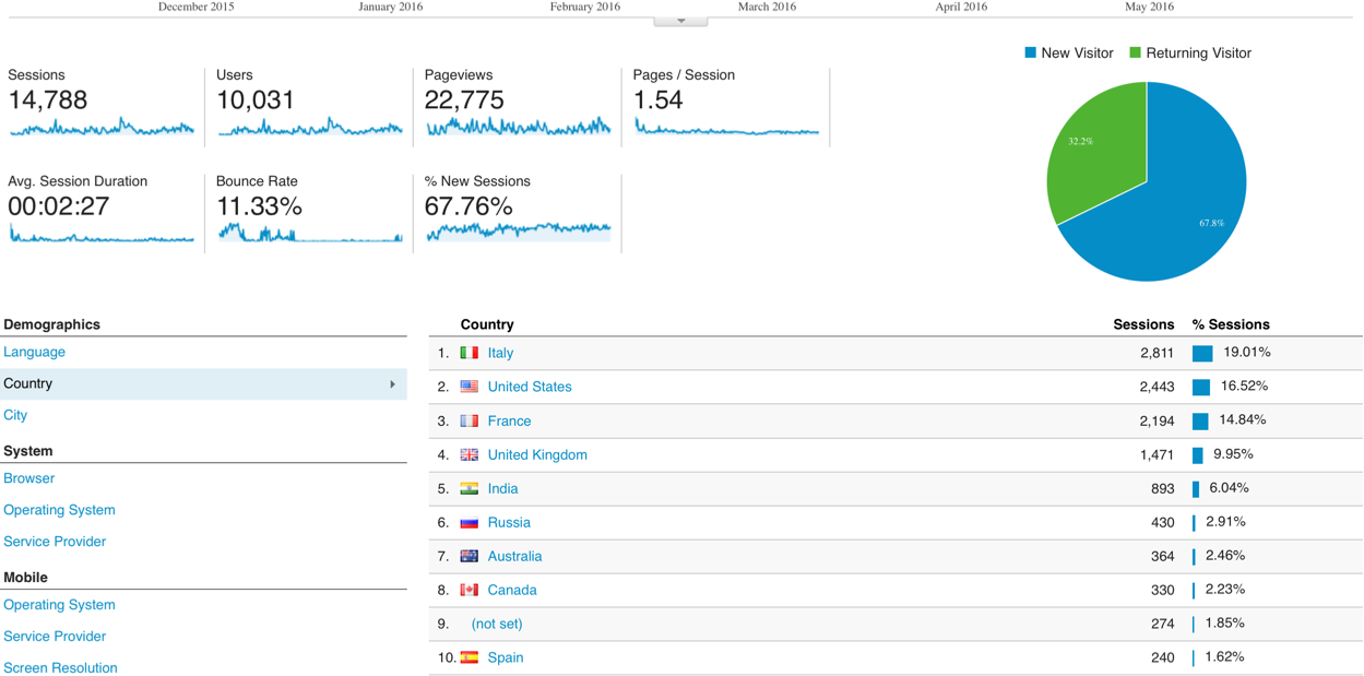 Internet of Ideas google analytics after 6 months