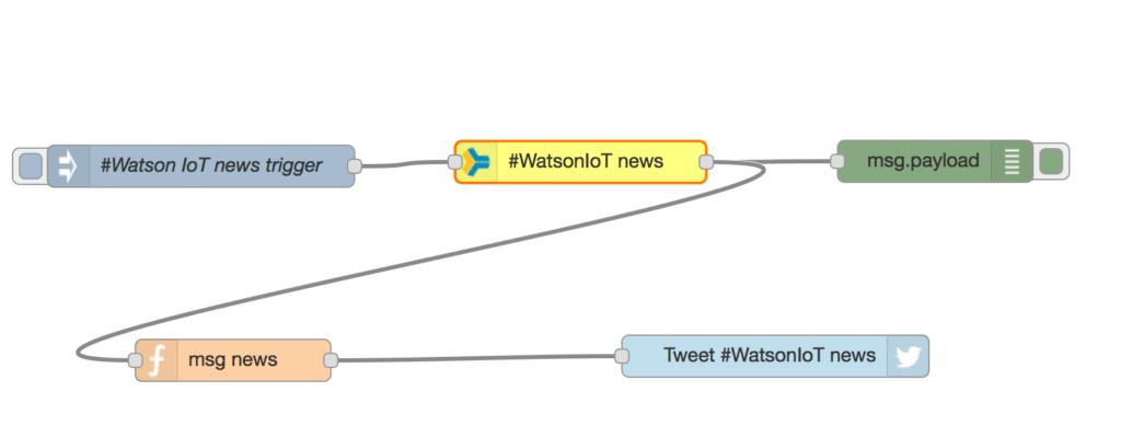 Hyper-relevant tweets based on Watson Alchemy Data News