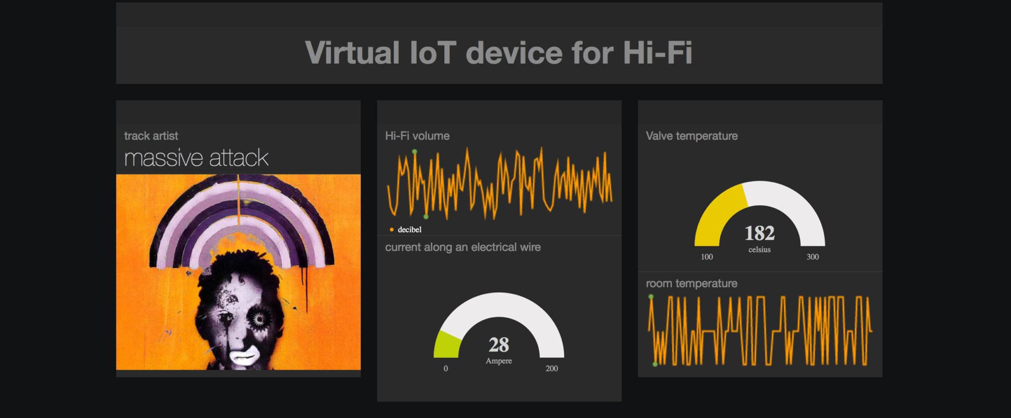Virtual IoT device