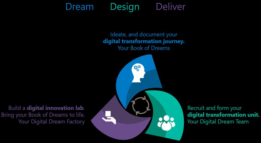 Digital Advisory Services