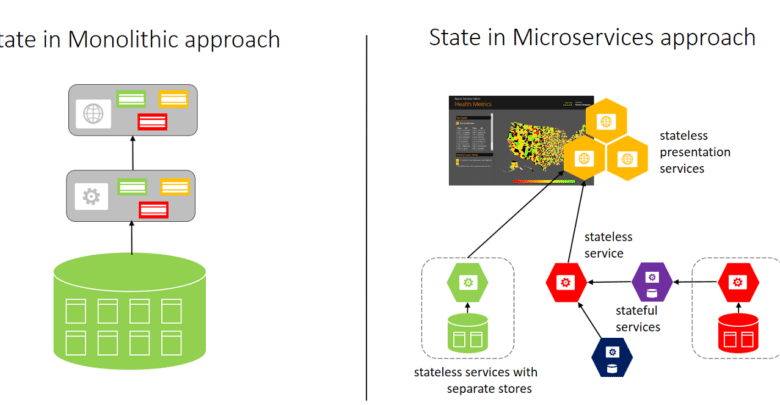 Photo of micro-service architecture based on Azure
