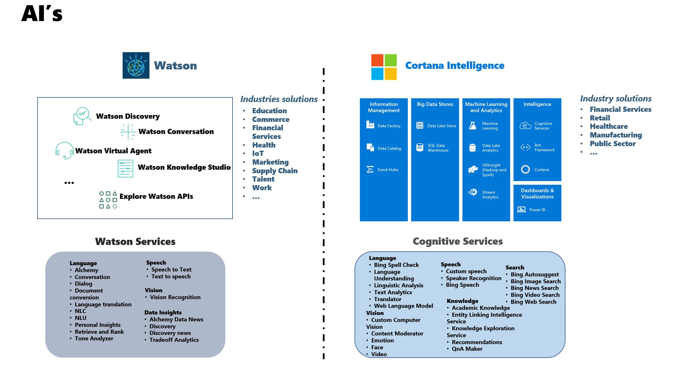 IBM Watson vs Microsoft Cortana Intelligence suite