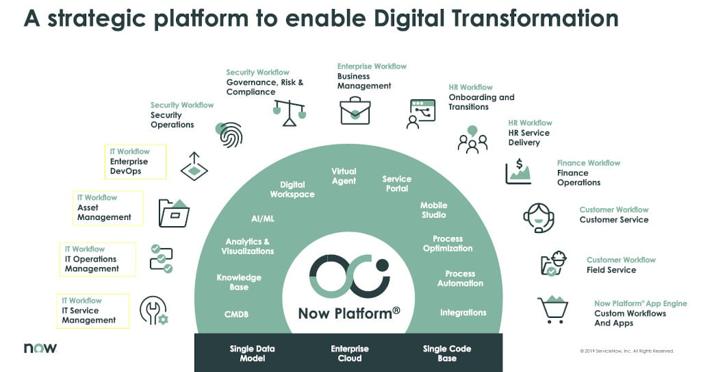 Digital Transformation ServiceNow