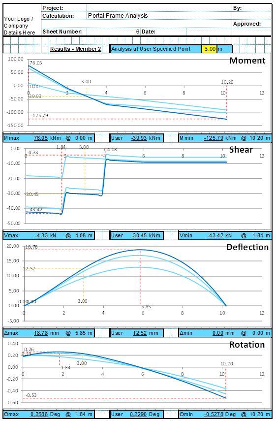 Portal Frame Analysis Spreadsheet 2